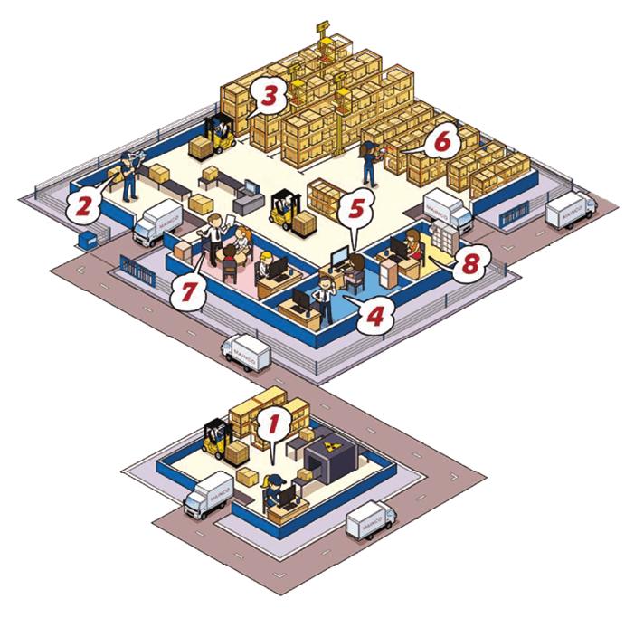 Schema des étapes de la logistique par Alt-Mainco